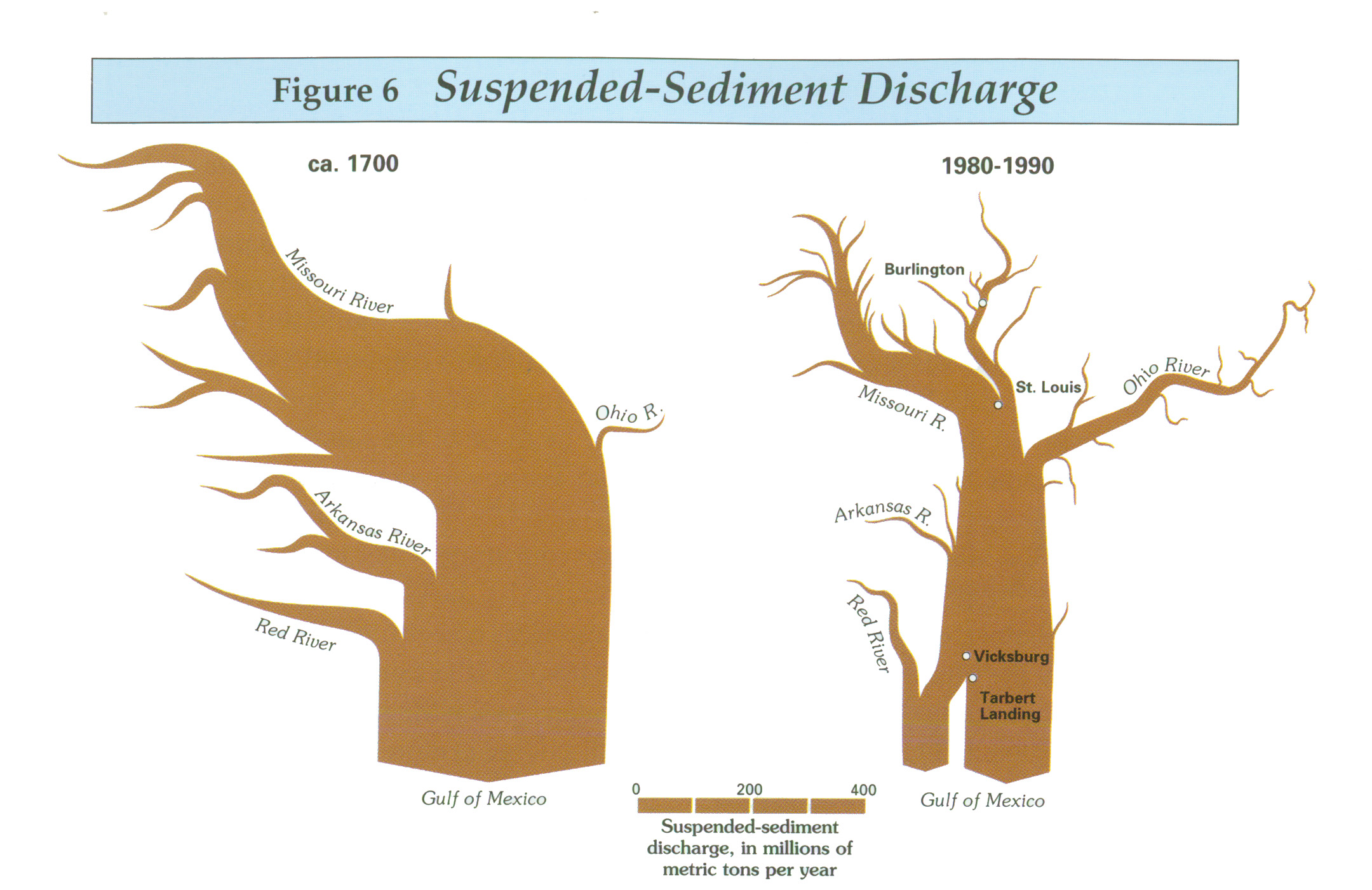 Suspended Sediments 1700 vs 1990 - USGS Circular 1133 - 1995